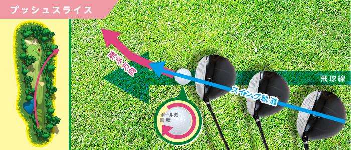 ゴルフのドライバーでやりがちなプッシュスライス