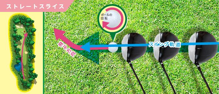 ゴルフのドライバーでやりがちなストレートスライス
